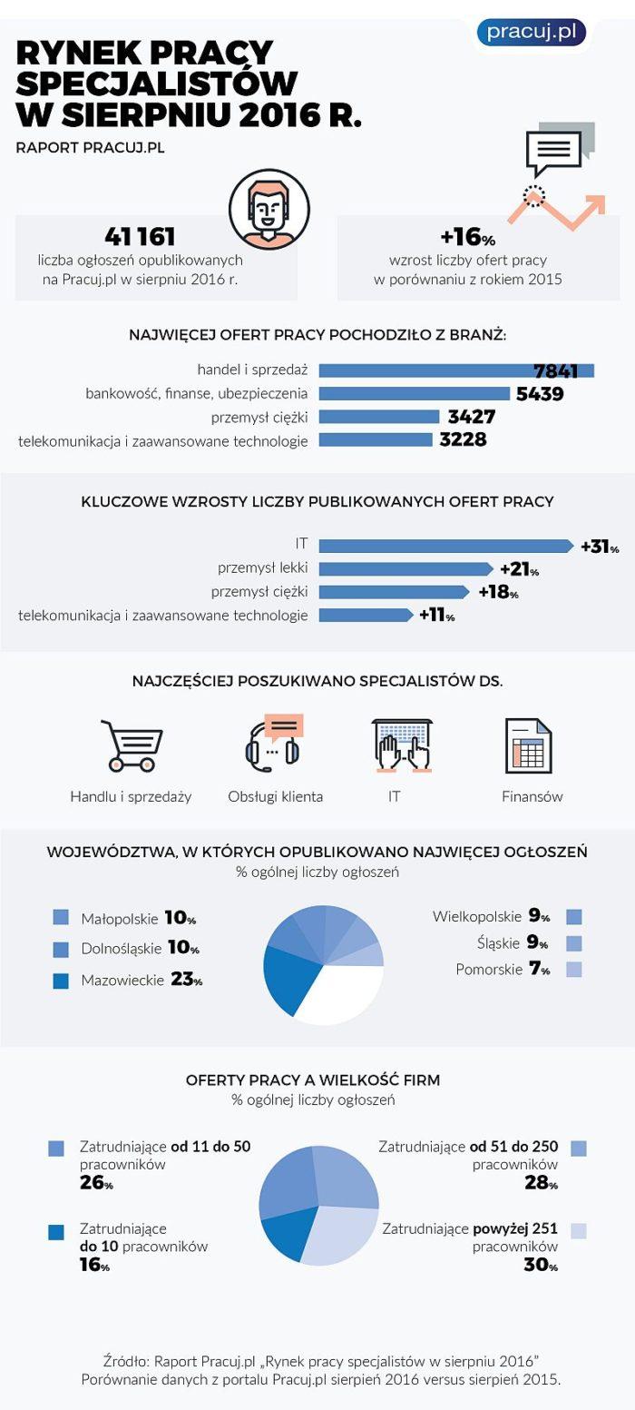 Rynek Pracy Specjalistów w sierpniu 2016 r.