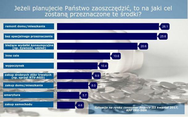 Zamiast na emeryturę Polacy oszczędzają na remonty