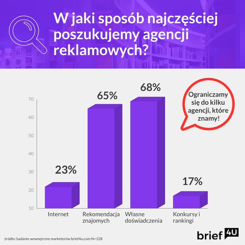 agencja-reklamowa